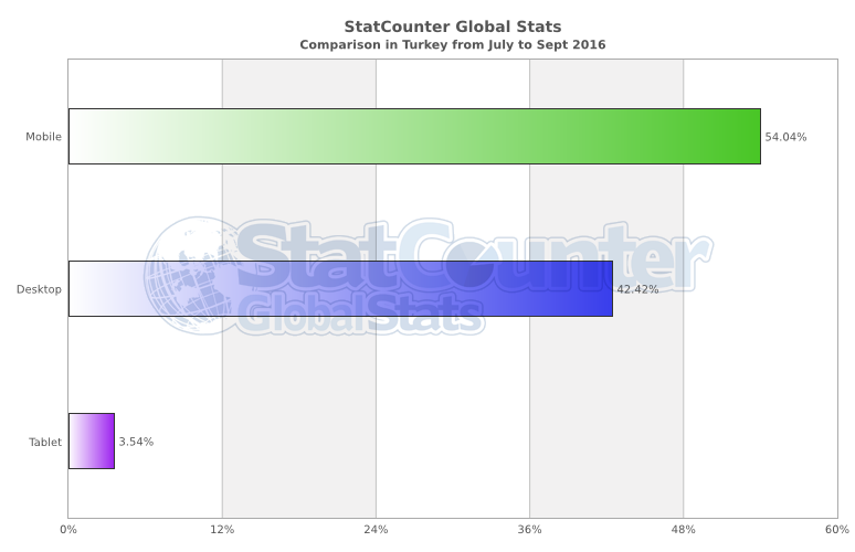 statcounter-comparison-tr-monthly-201607-201609-bar